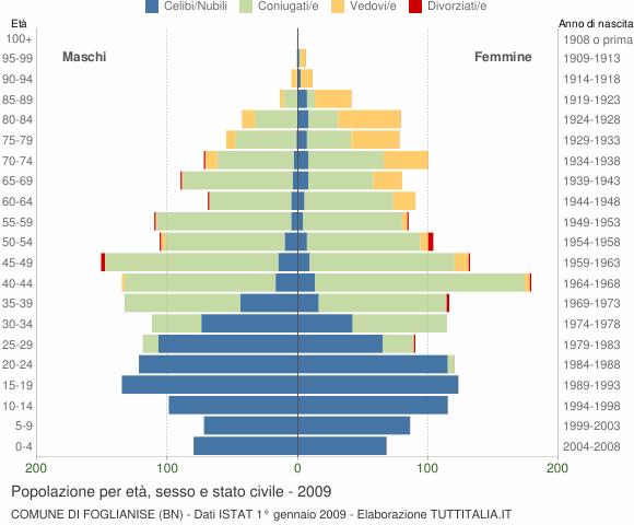 Grafico Popolazione per età, sesso e stato civile Comune di Foglianise (BN)