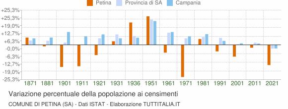 Grafico variazione percentuale della popolazione Comune di Petina (SA)