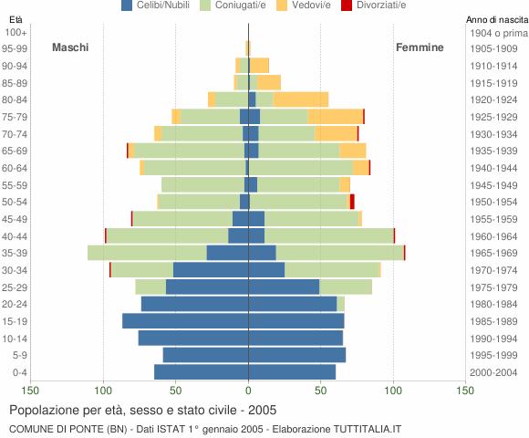 Grafico Popolazione per età, sesso e stato civile Comune di Ponte (BN)