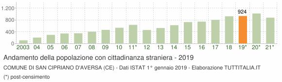 Grafico andamento popolazione stranieri Comune di San Cipriano d'Aversa (CE)
