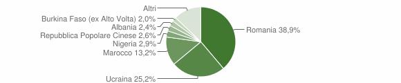 Grafico cittadinanza stranieri - San Cipriano d'Aversa 2012