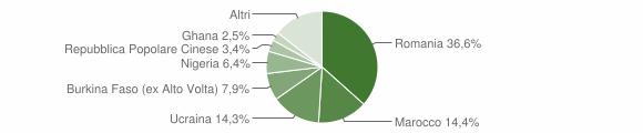 Grafico cittadinanza stranieri - San Cipriano d'Aversa 2018