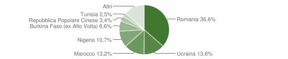 Grafico cittadinanza stranieri - San Cipriano d'Aversa 2019
