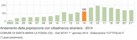 Grafico andamento popolazione stranieri Comune di Santa Maria la Fossa (CE)