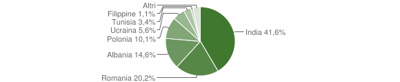 Grafico cittadinanza stranieri - Santa Maria la Fossa 2012