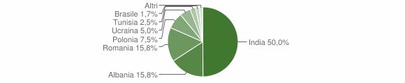 Grafico cittadinanza stranieri - Santa Maria la Fossa 2014