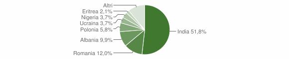 Grafico cittadinanza stranieri - Santa Maria la Fossa 2016