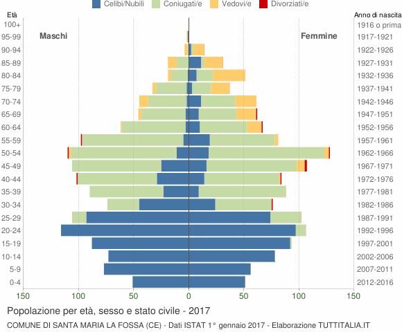 Grafico Popolazione per età, sesso e stato civile Comune di Santa Maria la Fossa (CE)