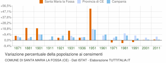 Grafico variazione percentuale della popolazione Comune di Santa Maria la Fossa (CE)
