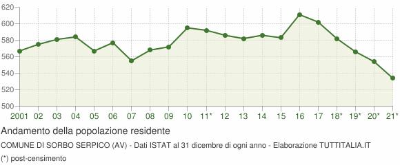 Andamento popolazione Comune di Sorbo Serpico (AV)