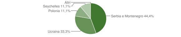Grafico cittadinanza stranieri - Sorbo Serpico 2007