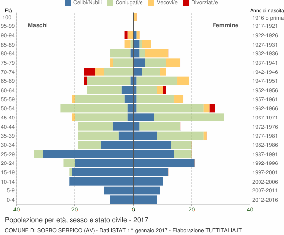 Grafico Popolazione per età, sesso e stato civile Comune di Sorbo Serpico (AV)