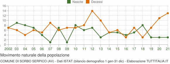 Grafico movimento naturale della popolazione Comune di Sorbo Serpico (AV)