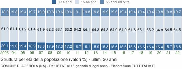 Grafico struttura della popolazione Comune di Agerola (NA)