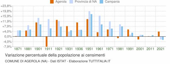 Grafico variazione percentuale della popolazione Comune di Agerola (NA)