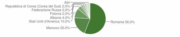 Grafico cittadinanza stranieri - Bucciano 2018