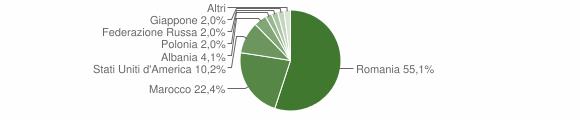 Grafico cittadinanza stranieri - Bucciano 2019