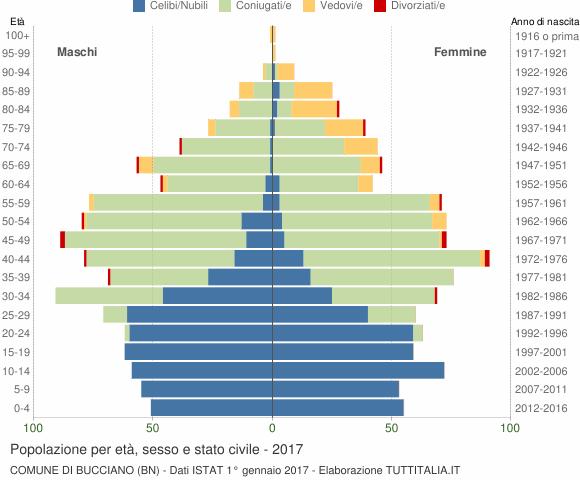 Grafico Popolazione per età, sesso e stato civile Comune di Bucciano (BN)