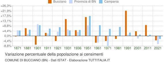 Grafico variazione percentuale della popolazione Comune di Bucciano (BN)