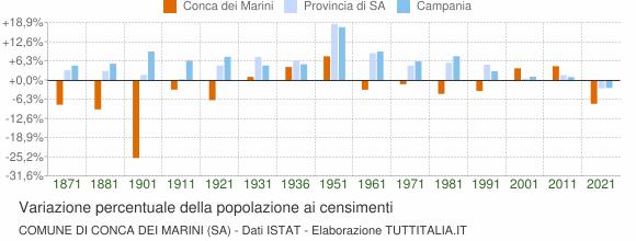 Grafico variazione percentuale della popolazione Comune di Conca dei Marini (SA)