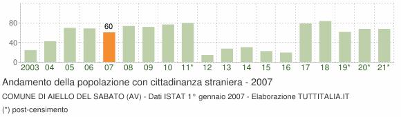 Grafico andamento popolazione stranieri Comune di Aiello del Sabato (AV)