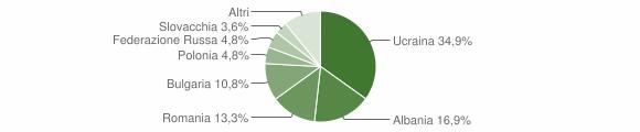 Grafico cittadinanza stranieri - Aiello del Sabato 2018
