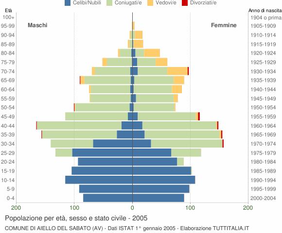 Grafico Popolazione per età, sesso e stato civile Comune di Aiello del Sabato (AV)