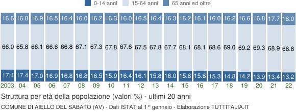 Grafico struttura della popolazione Comune di Aiello del Sabato (AV)