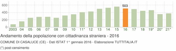 Grafico andamento popolazione stranieri Comune di Casaluce (CE)