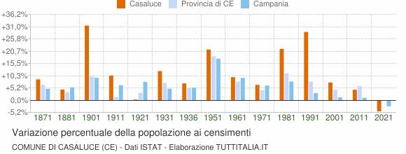 Grafico variazione percentuale della popolazione Comune di Casaluce (CE)