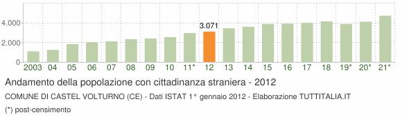 Grafico andamento popolazione stranieri Comune di Castel Volturno (CE)