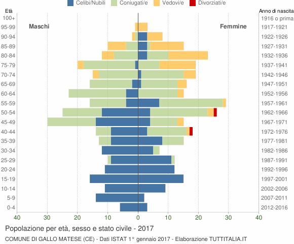 Grafico Popolazione per età, sesso e stato civile Comune di Gallo Matese (CE)