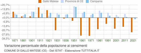 Grafico variazione percentuale della popolazione Comune di Gallo Matese (CE)