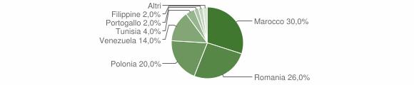 Grafico cittadinanza stranieri - Moschiano 2018