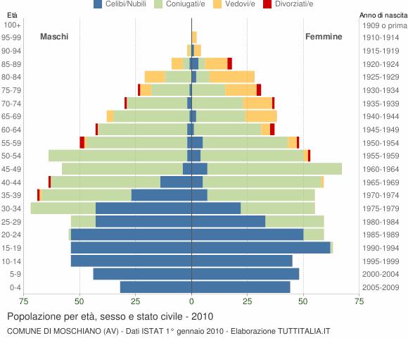 Grafico Popolazione per età, sesso e stato civile Comune di Moschiano (AV)
