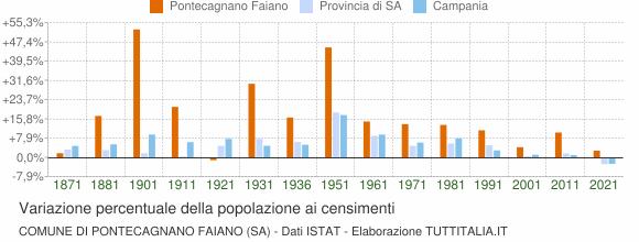 Grafico variazione percentuale della popolazione Comune di Pontecagnano Faiano (SA)