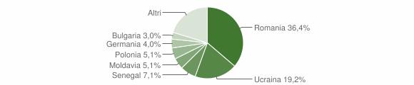 Grafico cittadinanza stranieri - San Cipriano Picentino 2010