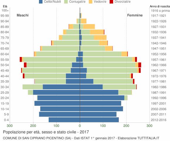 Grafico Popolazione per età, sesso e stato civile Comune di San Cipriano Picentino (SA)