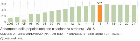 Grafico andamento popolazione stranieri Comune di Torre Annunziata (NA)