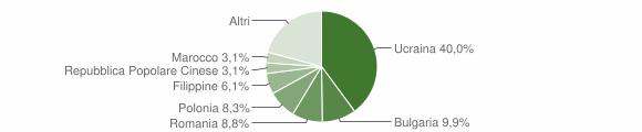 Grafico cittadinanza stranieri - Torre Annunziata 2019