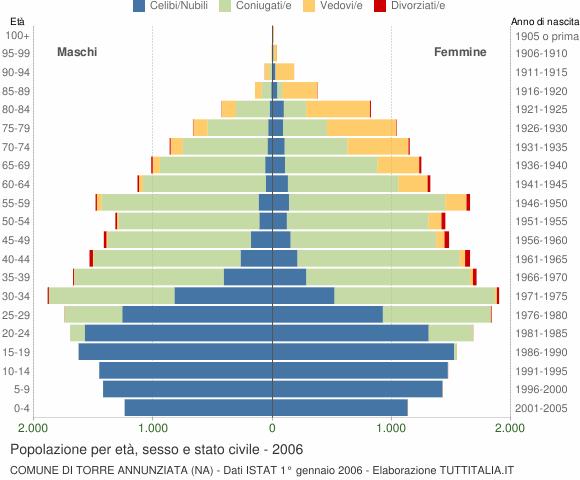 Grafico Popolazione per età, sesso e stato civile Comune di Torre Annunziata (NA)