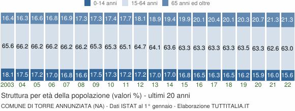 Grafico struttura della popolazione Comune di Torre Annunziata (NA)