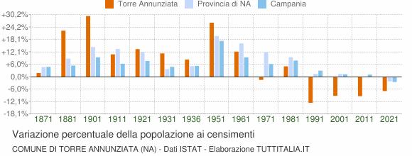 Grafico variazione percentuale della popolazione Comune di Torre Annunziata (NA)