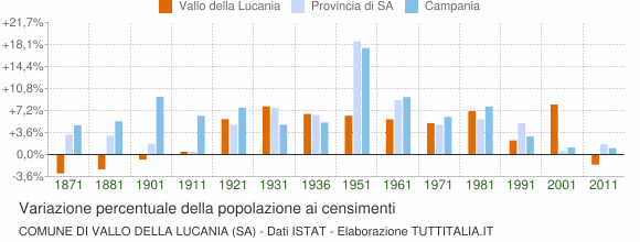 Grafico variazione percentuale della popolazione Comune di Vallo della Lucania (SA)