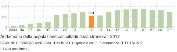 Grafico andamento popolazione stranieri Comune di Bracigliano (SA)
