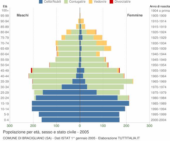 Grafico Popolazione per età, sesso e stato civile Comune di Bracigliano (SA)