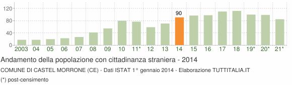 Grafico andamento popolazione stranieri Comune di Castel Morrone (CE)