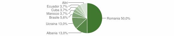 Grafico cittadinanza stranieri - Castel Morrone 2009