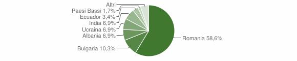 Grafico cittadinanza stranieri - Castel Morrone 2012