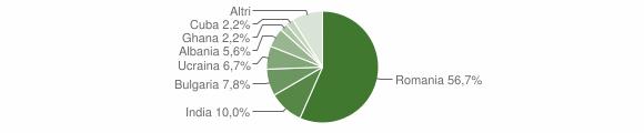 Grafico cittadinanza stranieri - Castel Morrone 2014
